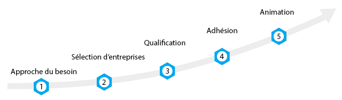 5 étapes d'une démarche réseau innovante
